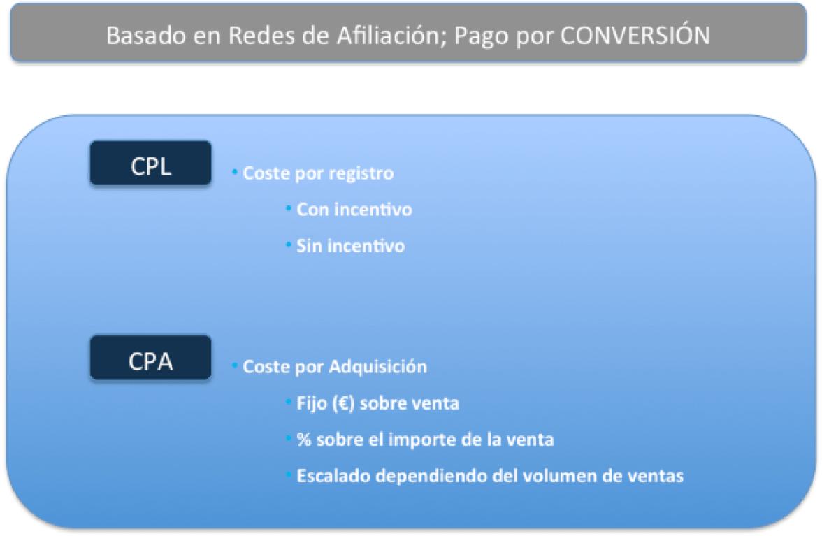 rendimiento conversiones