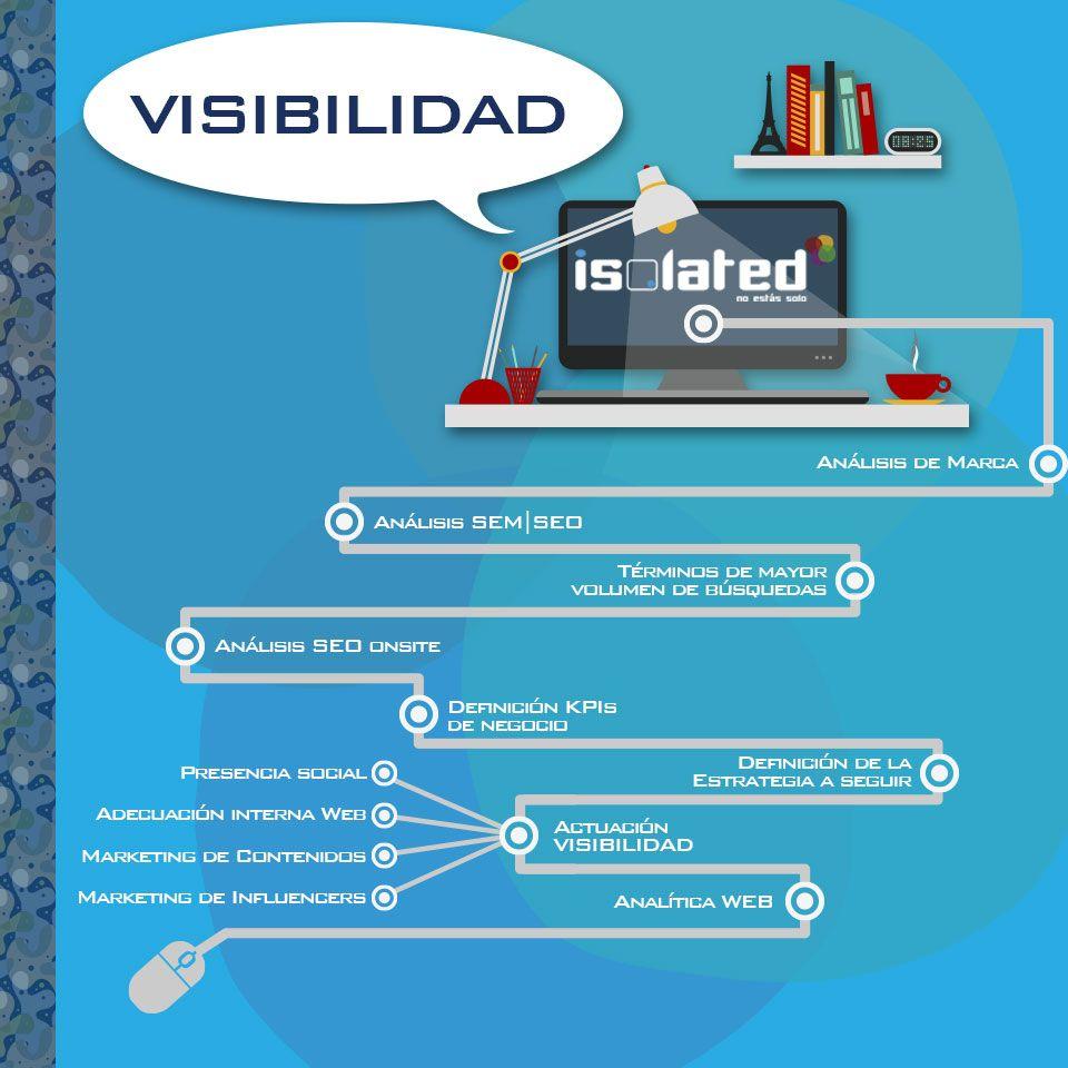 Infografía visibilidad web
