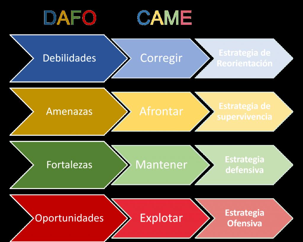 Estrategia de marketing digital - modelo CAME