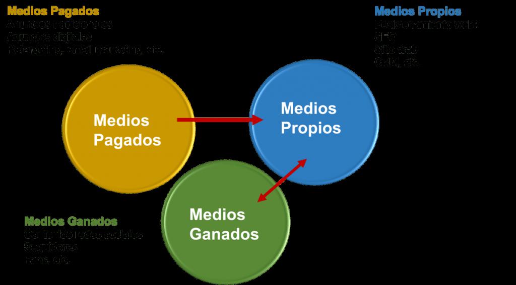 Estrategia de Marketing. Medios Propios, Medios de Ganados y Medios Pagados